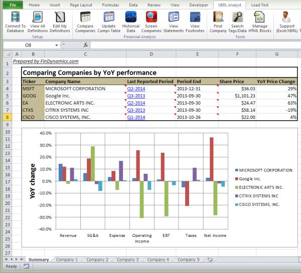 Horizontal analysis summary