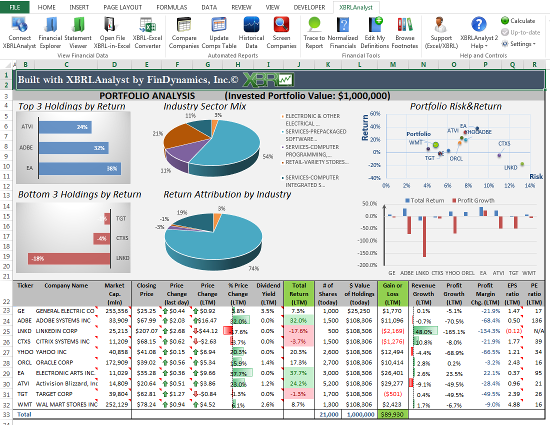 Financial Data In Excel Comps Table Analyst Estimates Portfolio Monitor In  Excel ...  Examples Of Financial Reports
