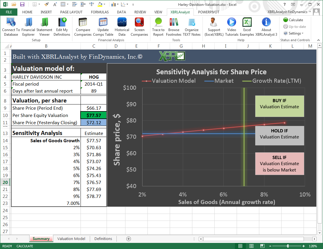 Valuation model of Harley Davidson in Excel