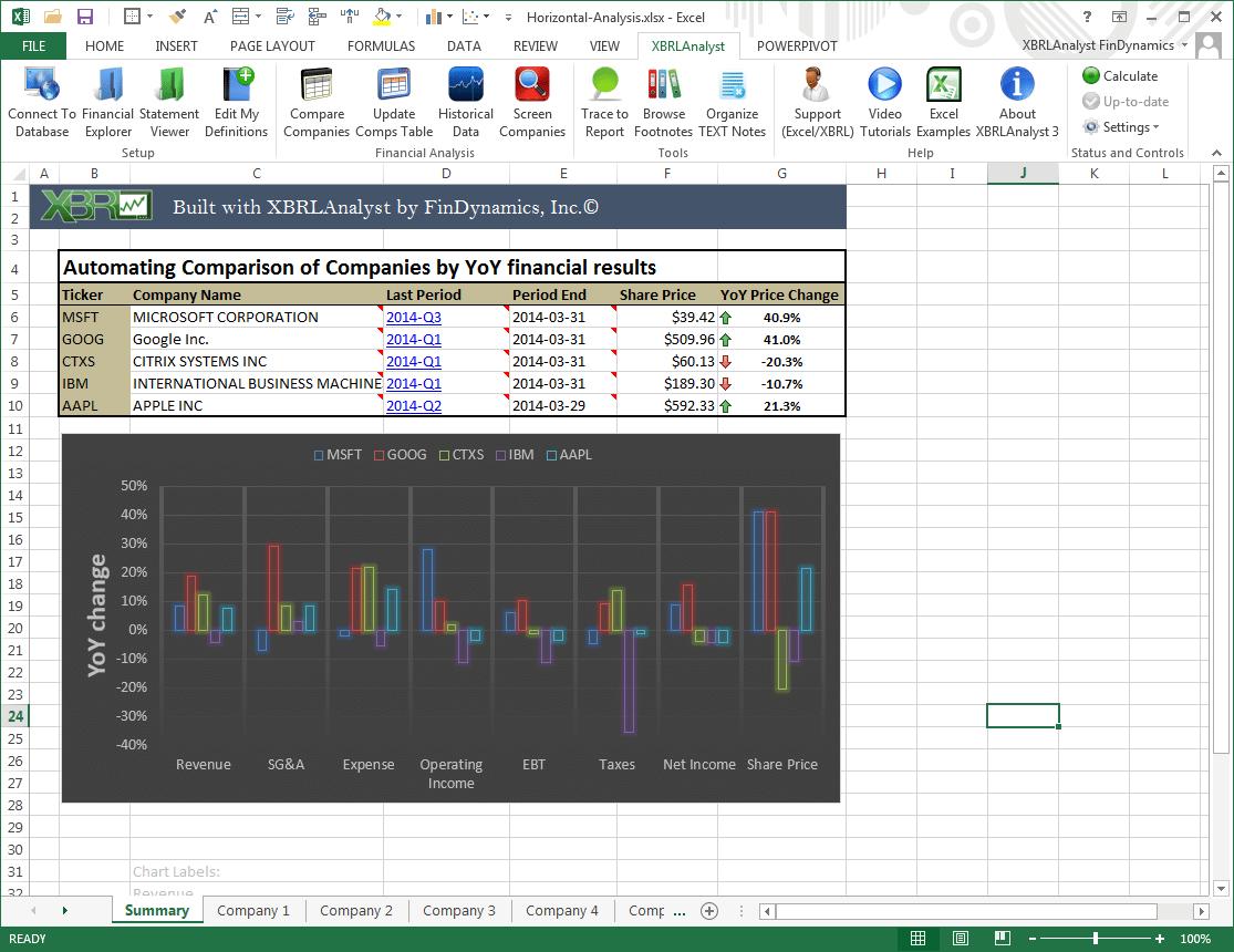 Comparison of YoY change in company financials and stock price appreciation